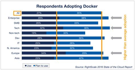 Adoption Is It The Trend by New Devops Trends 2016 State Of The Cloud Survey