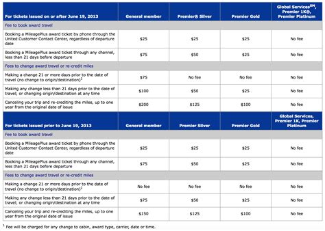 united air baggage fees 100 united airlines baggage allowance united united
