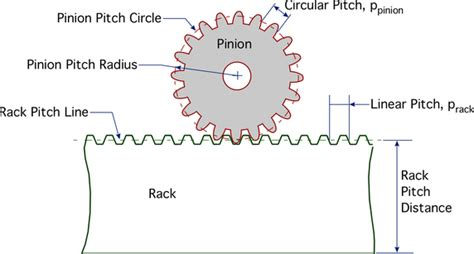 Gear And Rack Design by If The Tooth Profile Of Rack Is Given How Do You Draw The Conjugate And Complementary Profile