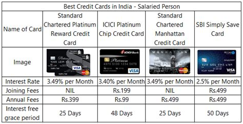 credit cards  india  review latest