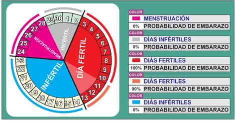 Calendarios De Ovulacion Una Mujer Puede Quedar Embarazada En Su Ciclo Menstrual