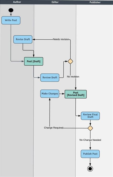 how to draw activity diagram all you need to about uml diagrams types and 5 exles