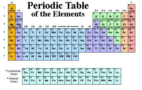 What Is B On The Periodic Table by The Amazing World Of Science Summaries Of Issues In