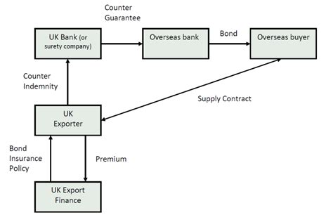 types of bank guarantee bond insurance policy gov uk