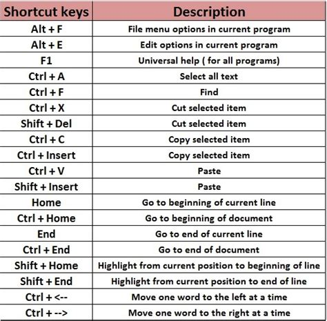 Image Gallery shortcut keys