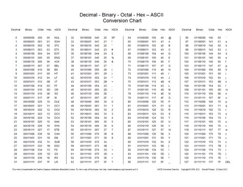 ascii binary code chart pictures to pin on pinterest