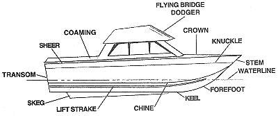 parts of a boat hull diagram boat design characterisitics