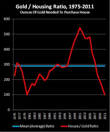 Housing Ratio the gold housing ratio as a valuation indicator gold eagle