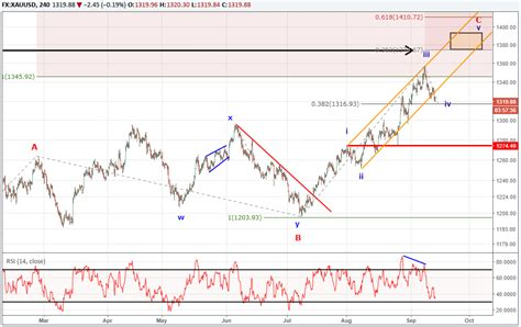 pattern of gold price gold price analysis the bullish pattern poised for 1375