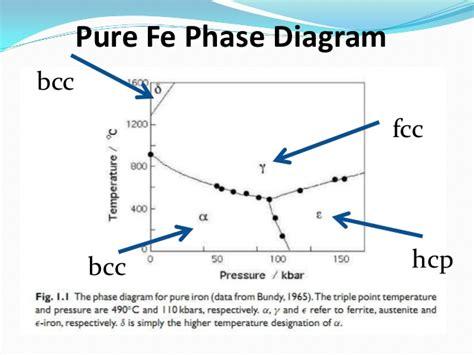 phase diagram of iron zosuvove iron carbon binary phase diagram 232362766 2018