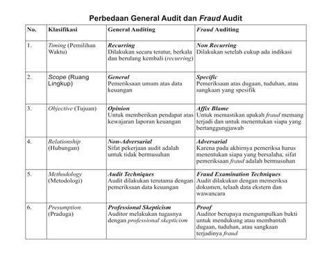 Format Laporan Audit Operasional | audit mukan mendeteksi fraud d consulting business