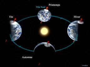le ciel et la terre ludikid