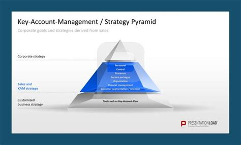 key account management strategy pyramid template