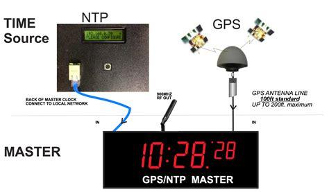 gps master clock  ntp master clock network clock digital clocks dds