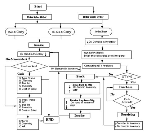 system flowchart sle flowchart for inventory system 28 images sle flow
