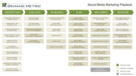 playbook template social media marketing playbook
