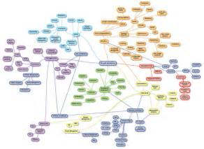 Thought Process Map Template by Mini Mind Map To Draw The Right Creative Map Substance
