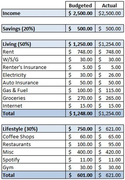 living budget template living expenses excel template monthly budget planner