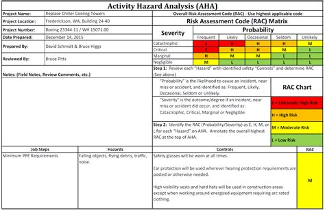 Do S And Don Ts For A Design Accident Prevention Plan Wood Harbinger Activity Hazard Analysis Form Template