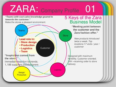 zara layout strategy business strategy zara