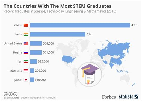 Number Of Mba Graduates Per Year In India by The Countries With The Most Stem Graduates Infographic