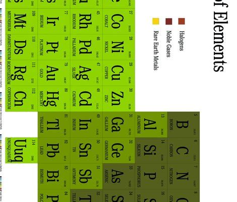periodic table for jenny fabric silkaphyllis spoonflower