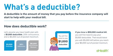 Cost Of Mba Is A Deductablr Educational Expense by How A Deductible Works For Health Insurance