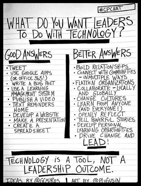 what do you need to build a house what do you want leaders to do with technology