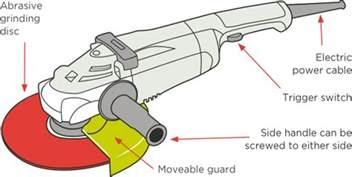 Pedestal Bench Grinder Fixed Hand Held Grinders Worksafe Manufacturing