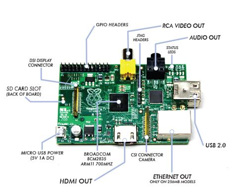 raspberry pi board raspberry pi serial communication what why and a touch
