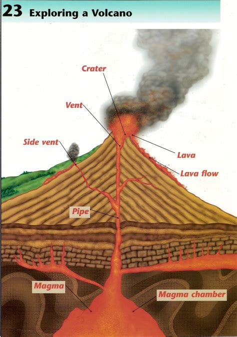 diagram of volcanoe shield volcano diagram quotes
