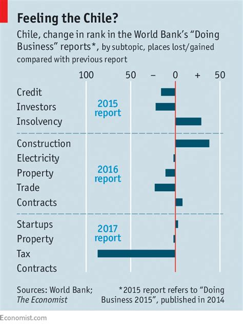 world bank business report the world bank s ease of doing business report faces