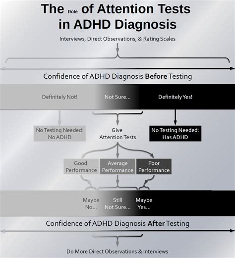 test adhd what should cognitive tests of attention play in adhd