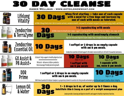 Doterra Detox 30 Day Calendar by Cleanse And Restore Smore Newsletters For Business