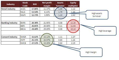 cara mengukur kapasitor der menggunakan dupont analysis untuk memahami karakteristik industri pojok ide investasi
