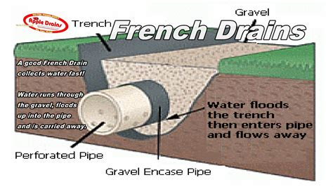 how to install french drain in backyard french drain humidity apple drains