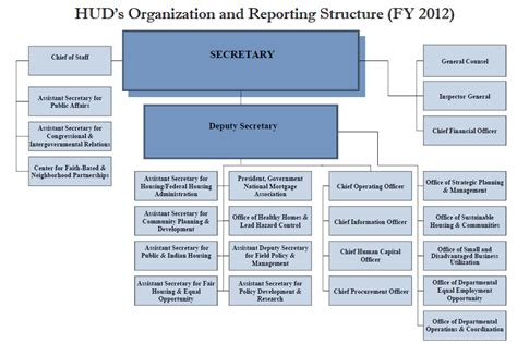 hud section 3 reporting agency mission strategic and performance results
