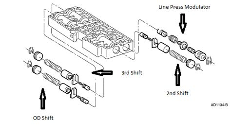 4r100 valve diagram anyone done a line valve mod in a 4r100 ford truck
