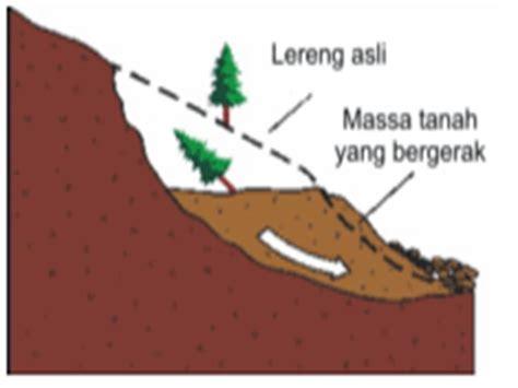 Pengantar Pengelolaan Hama Terpadu tanah longsor definisi jenis dan gejalanya catatan kecil seorang anak fakultas pertanian