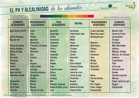 tabla alimentos alcalinizantes tabla de alimentos de m 225 s a menos alcalinizantes