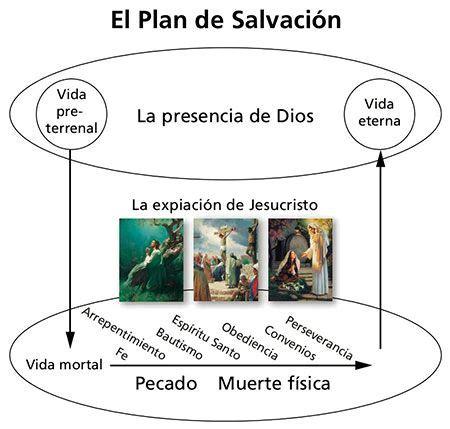 diagrama del plan de salvacion diagrama final del plan de salvaci 243 n 161 yo amo seminario