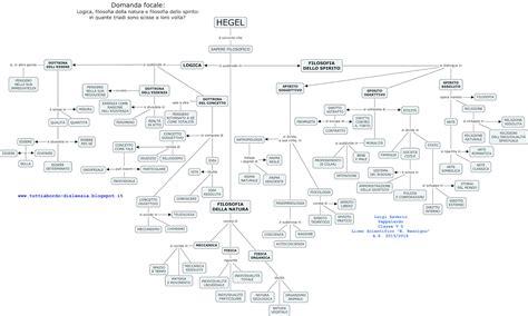 dialettica dell illuminismo riassunto tutti a bordo dislessia filosofia hegel mappe concettuali