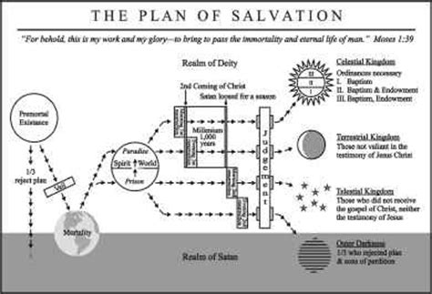 plan of salvation diagram palo alto 2nd relief society news lesson summary week of