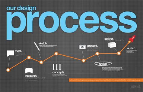 design is process our design process an infographic paper leaf