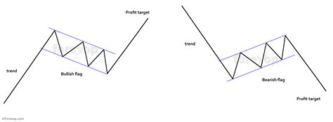 pennant pattern trading technical analysis flag pattern scalping method forex