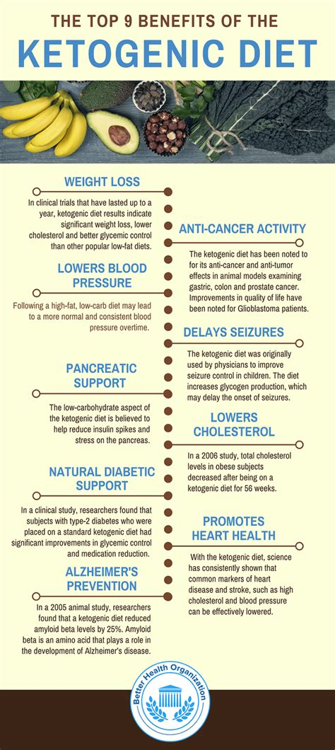 keto diet ketogenic diet foods benefits for cancer weight loss