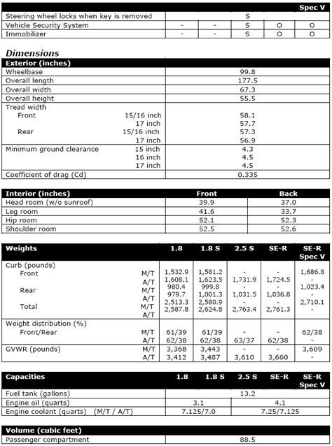 2004 Nissan Sentra SE-R Specifications | Nissanhelp.com