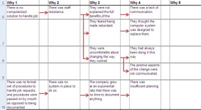 5 why template excel 5 whys template excel xls spreadsheet calendar monthly
