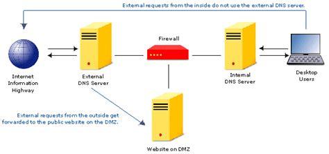 adisimpl  install  konfigurasi dns server