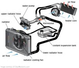 coolant system flush cost for fiat 124 spider repairpal